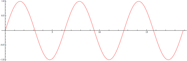 Sin_graph
